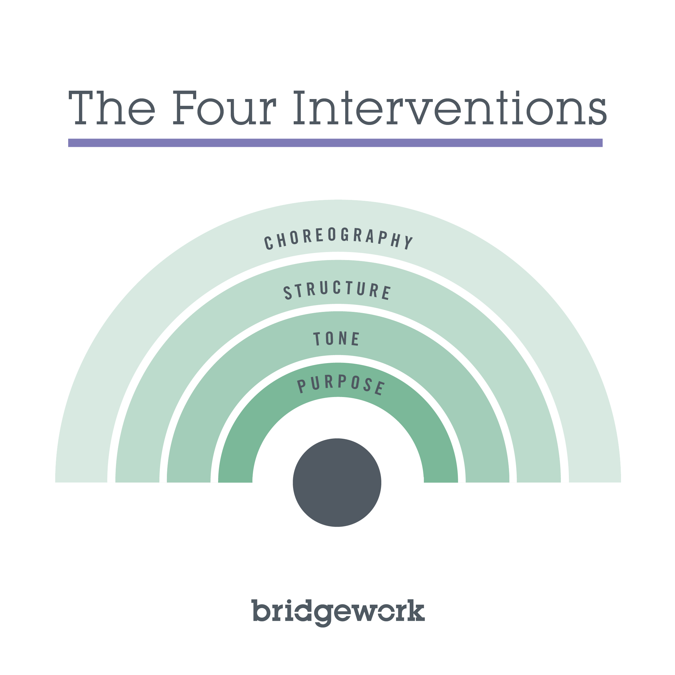 How to have better dialogue – Introducing the Four Interventions